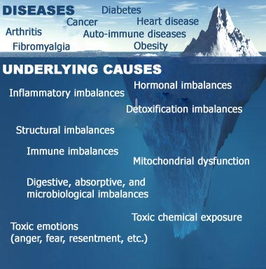 underlying-causes